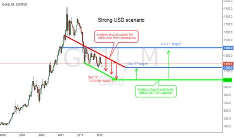 GC1!: Gold technical scenarios