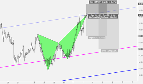 AUDJPY: AUDJPY Bearish Crab Pattern Completion
