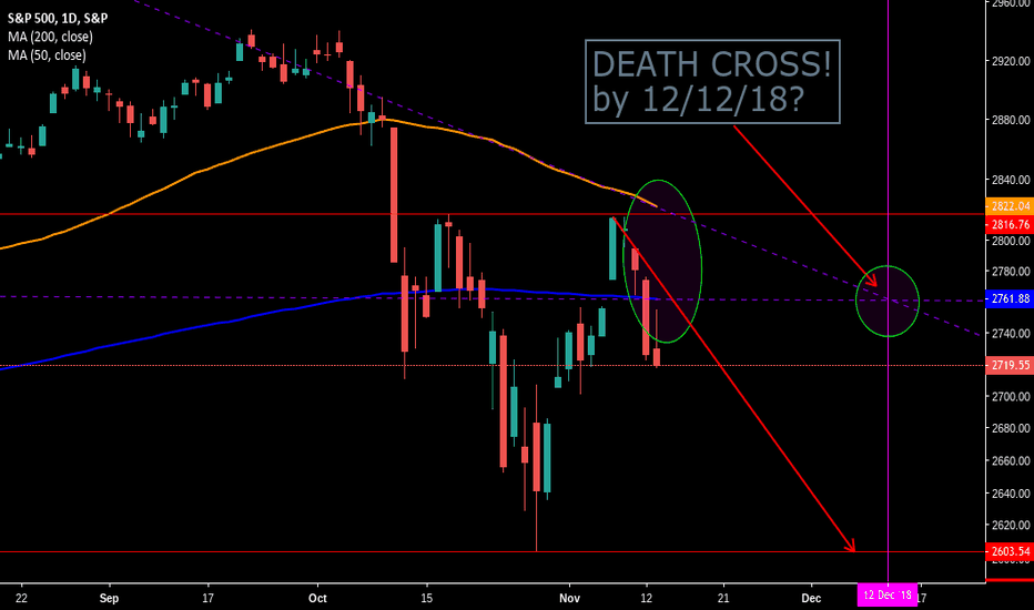 SPX: DEATH CROSS COMING TO A MARKET NEAR YOU!