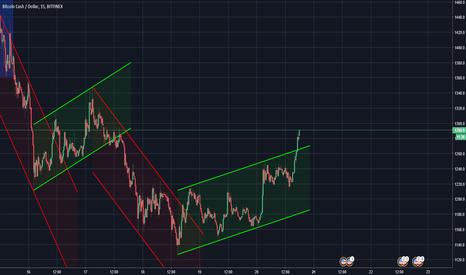 BCHUSD: BCH/USD TrendRider