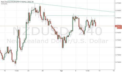 NZDUSD: NZD/USD Bearish