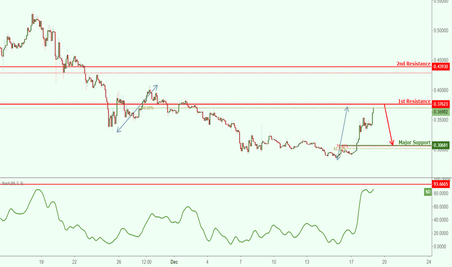 XRPUSD: XRPUSD approaching resistance, potential reversal!