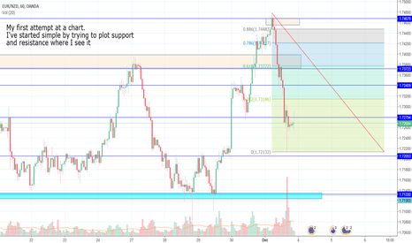 EURNZD: Update S&R with fib