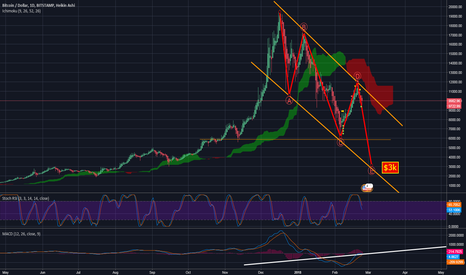BTCUSD: BTC - Bitcoin update - ABCDE still in play