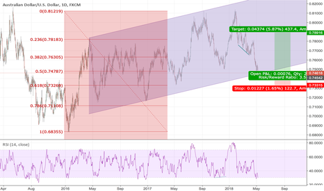 AUDUSD: only buy