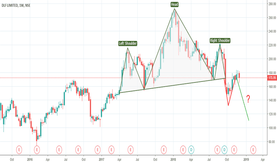 DLF: DLF - H&S on weekly chart