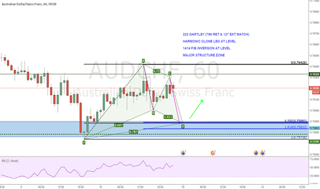 AUDCHF: Potential AUD/CHF Bullish Gartley @ 0.75884??