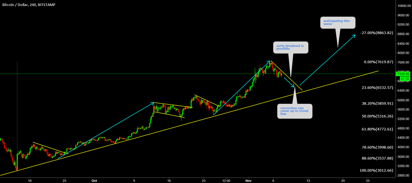 BTCUSD 10000 is very much on card