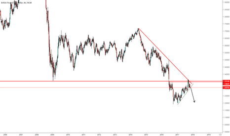 GBPUSD: wait the break out support