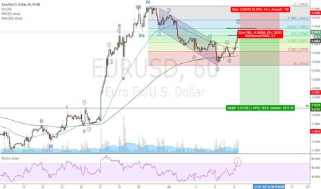 EURUSD: Euro short trade