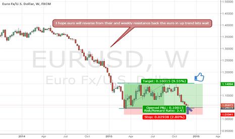 EURUSD: Euro usd  Long trade setup