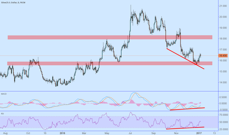 XAGUSD: Silver daily - Bullish divergence and price action at support