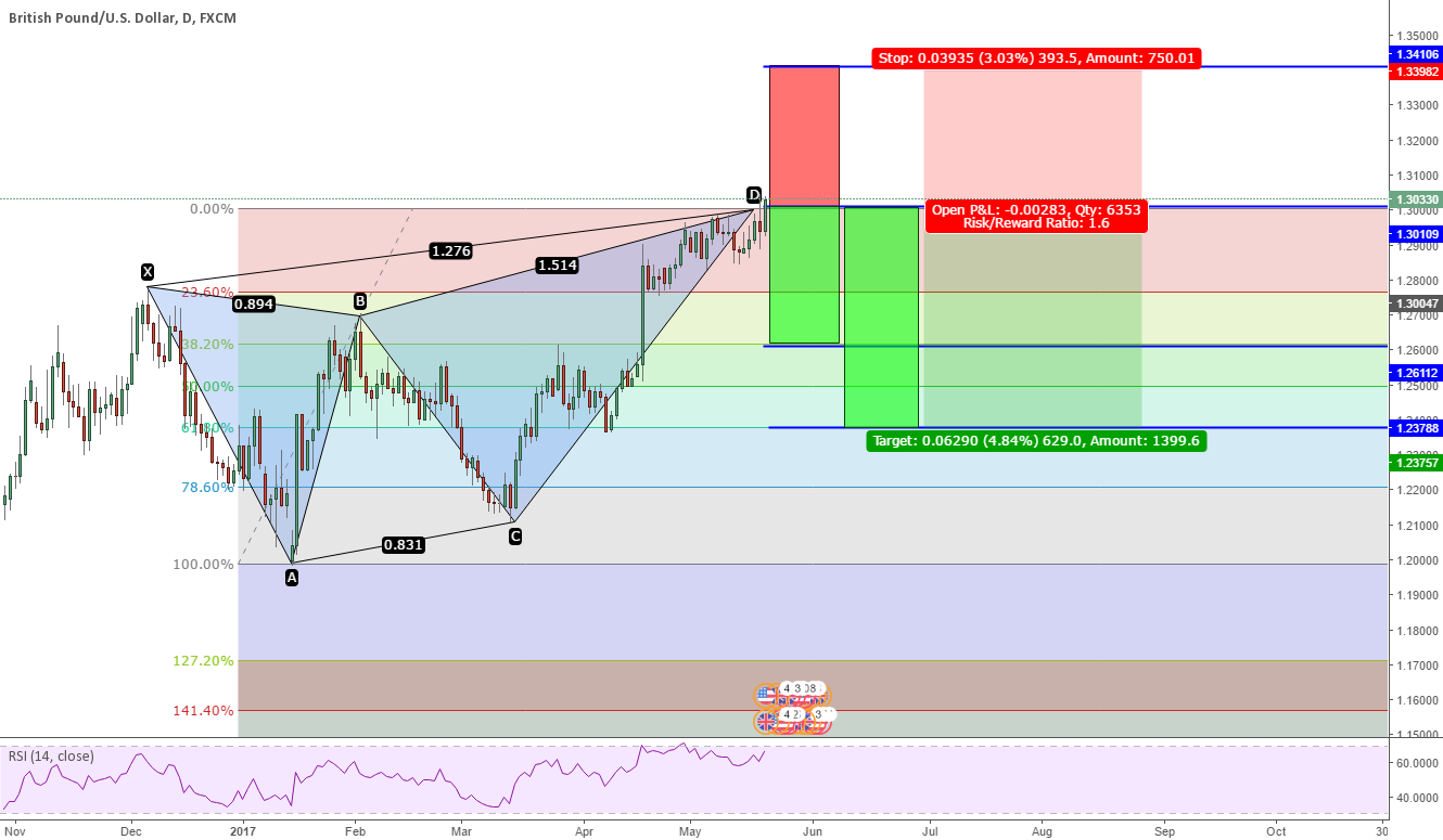 Short Opportunity GBPUSD Daily