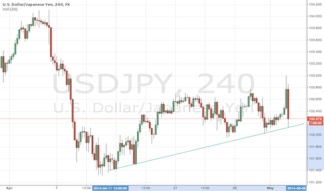 USDJPY: bottom of trend line