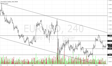 EURUSD: The Euro is Ready To Go!