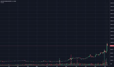XAUUSD/10000/XAURBTC: Bitcoin Absoluto