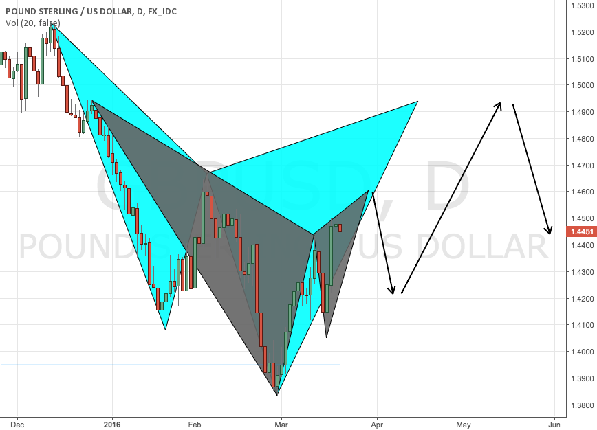 Possible moves on GBPUSD