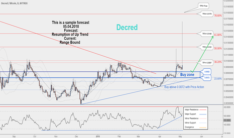 DCRBTC: Decred would probably resume its uptrend again...