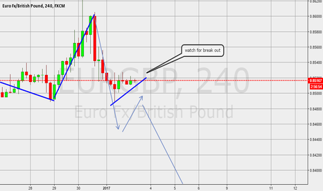 EURGBP: sell position