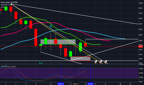 BTCUSD: #Bitcoin bulls stay away from $8,171.5 and and $8,054.8 May 22