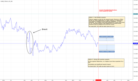 EURJPY: How to trade the first round of the French presidential election