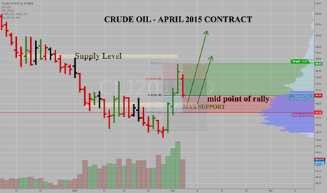 CLJ2015: Crude Oil - April Contract - Long Entry at Middle of Rally