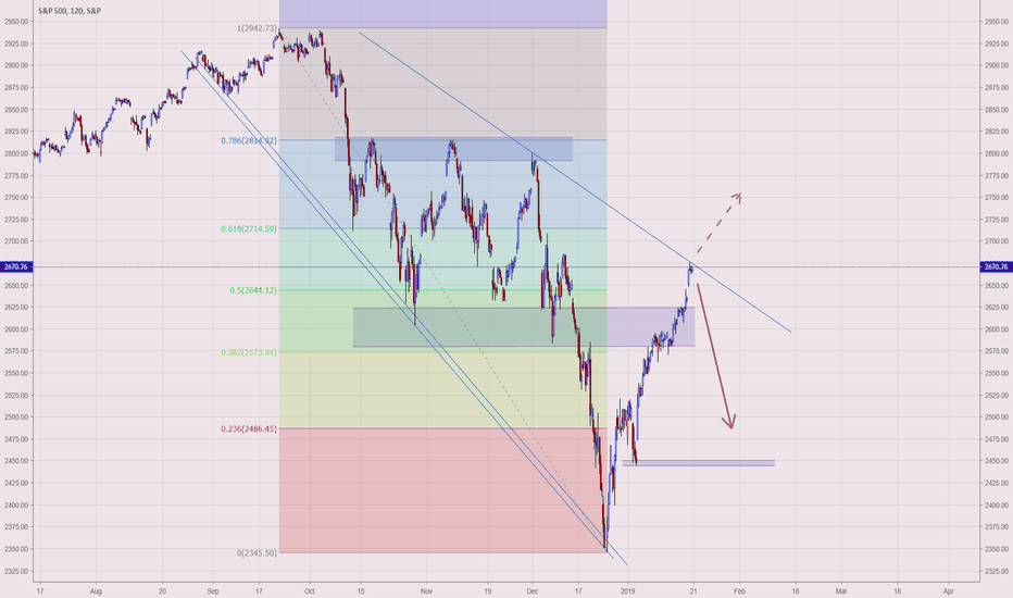 SPX: SPX likely to retrace after overshooting 50% fib level