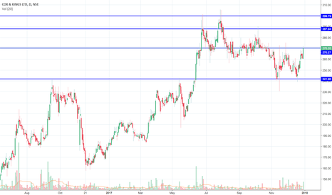 COX_KINGS: Double bottom formation on COX_KINGS on Daily Chart