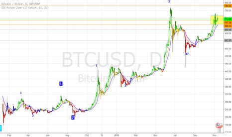 BTCUSD: Bitcoin USD tests target
