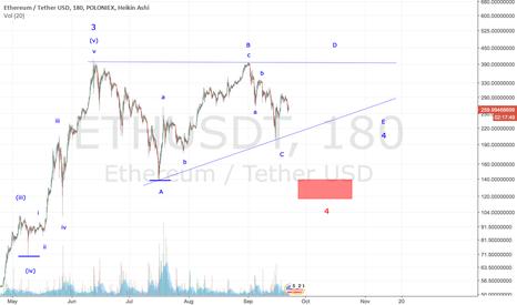 ETHUSDT: Ethereum - Bullish Ascending Triangle Shaping Up