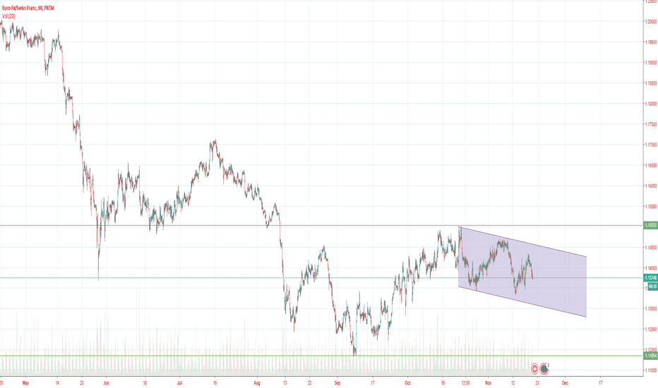EURCHF: EUR/CHF Go Short