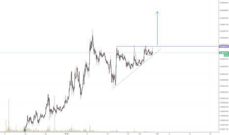 BATBTC: $BATBTC long idea #cryptocurrency