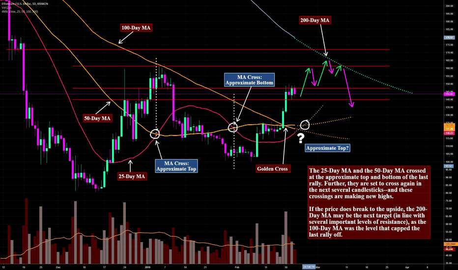 ETHUSD: ETH Moving Average Pattern May Predict the Next Top-Out