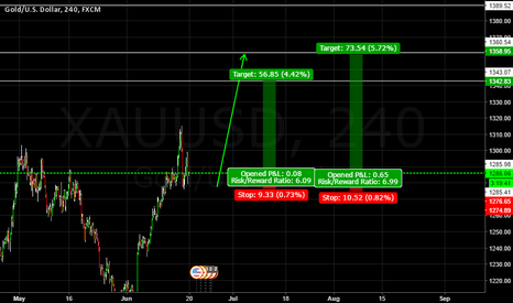 XAUUSD: Gold On Final Rally Before Major Correction