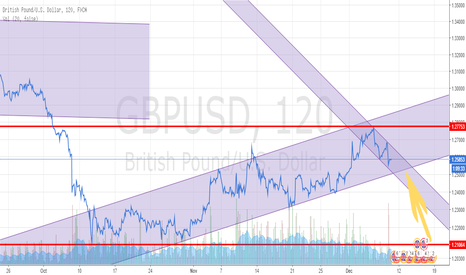 GBPUSD: gbpusd trading channel still intact