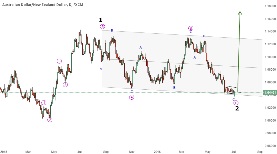 AUD/NZD - Wave 2 is complete