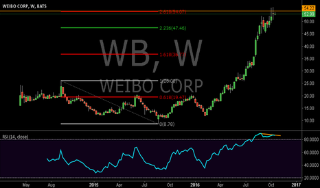 WB: Has the WB Reached the Top?