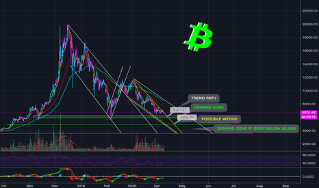 BTCUSD: BITCOIN IN NEVER ENDING DOWNWARD CYCLE - WILL IT END?