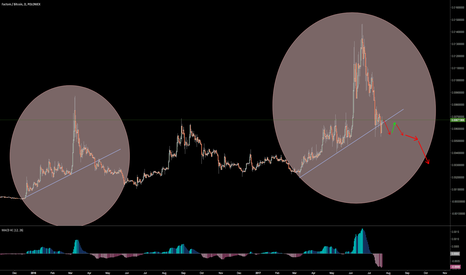 FCTBTC: Fractal Idea for Factom shows more downside.