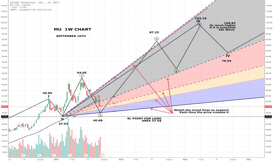 MU: MU lONG  - Weekly Chart