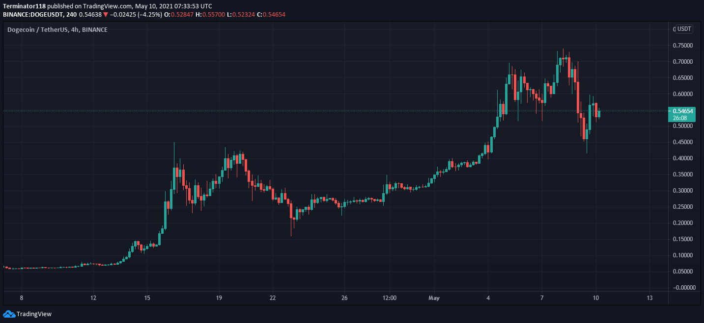 Dogecoin price prediction: DOGE to recover to $0.600 2