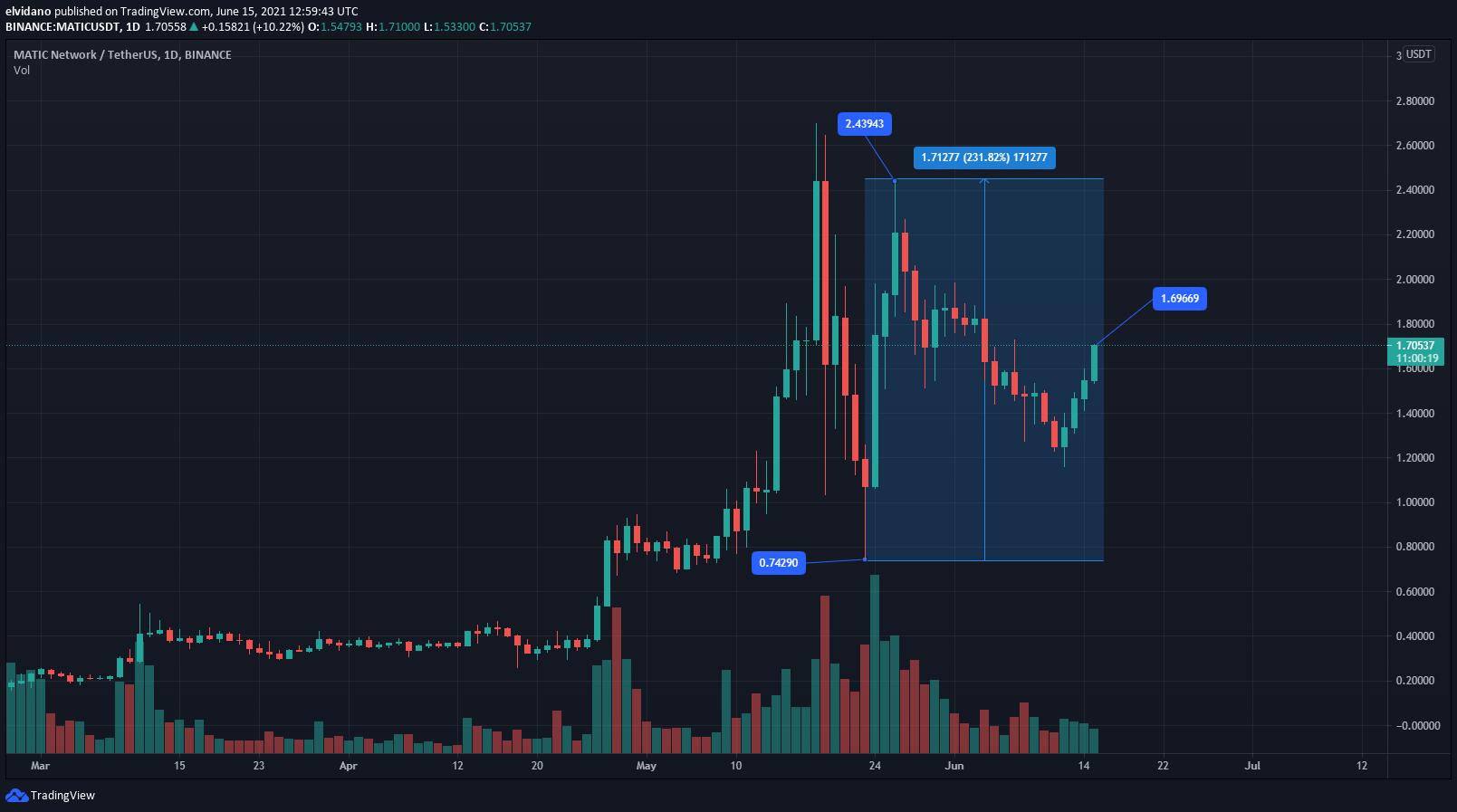Polygon Volume and Price