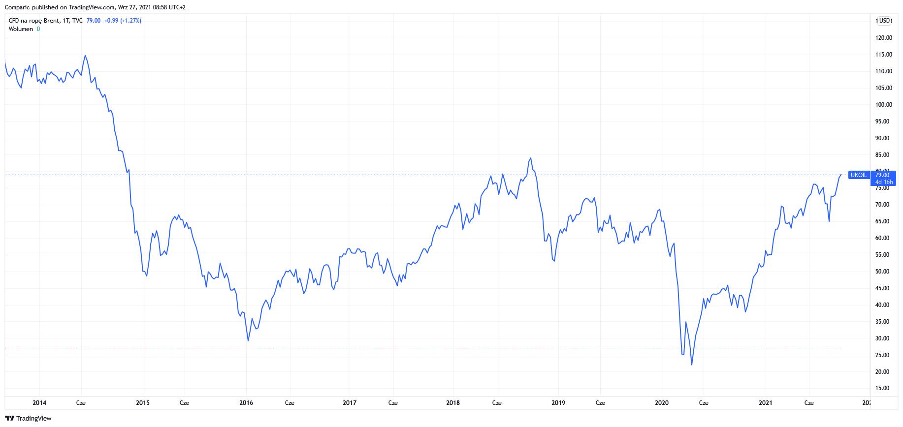 Cena ropy Brent na 3-letnich maksimach! Ropa WTI w górę piątą sesję z rzędu