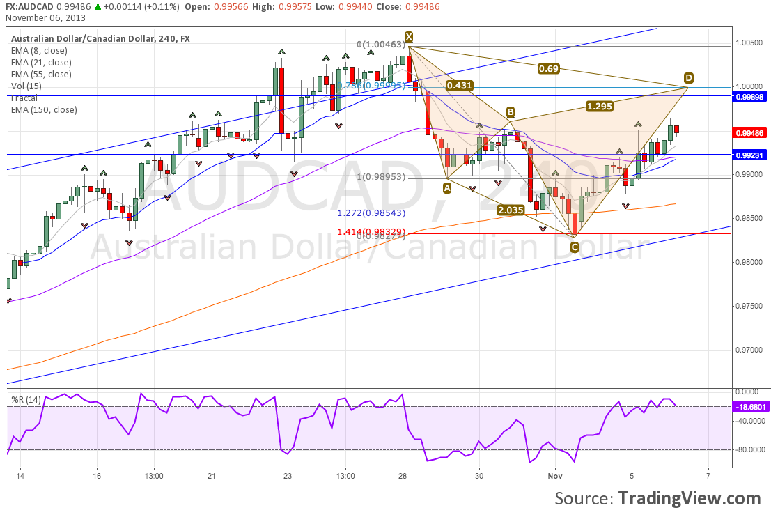 Bearish Cypher Harmonic Chart Pattern Forming On AUD/CAD H4 Chart