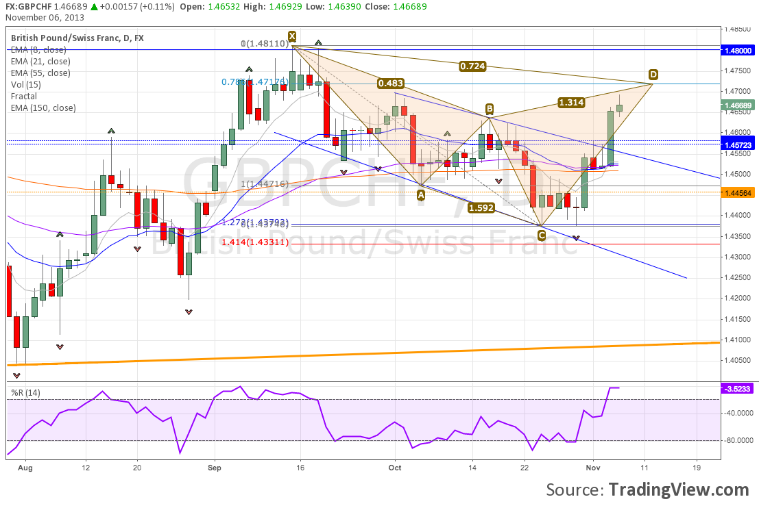 Bearish Cypher Harmonic Pattern Forming On GBP/CHF Daily Chart