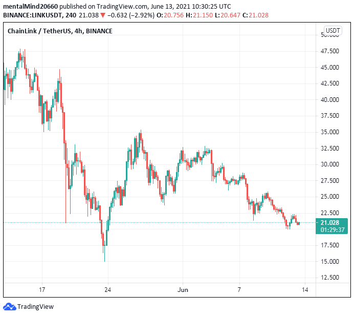 Chainlink price analysis: Chainlink price expected to rise to $22 2