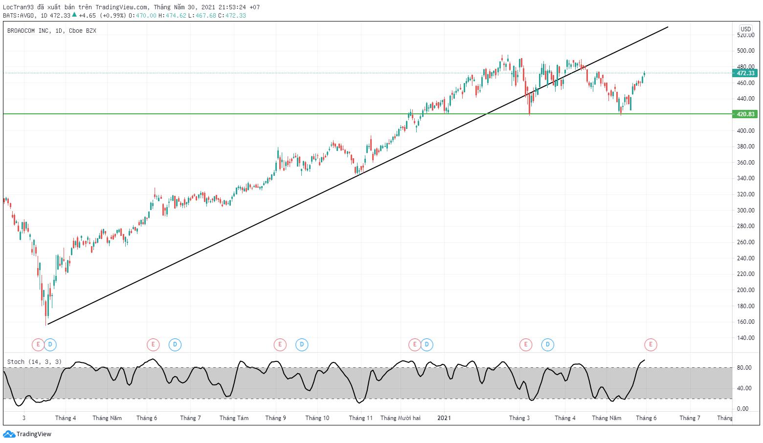 Biểu đồ cổ phiếu Broadcom