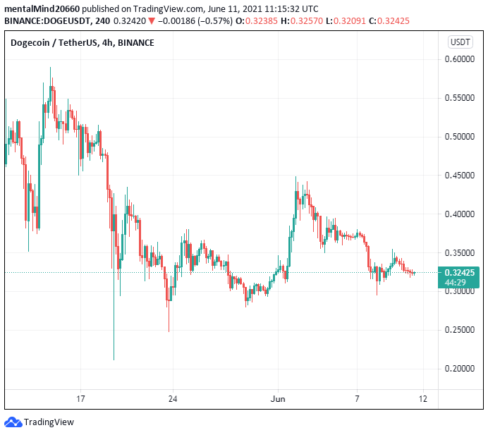 Dogecoin price analysis: Dogecoin hints at going past $0.33 amid high bearish pressure 2