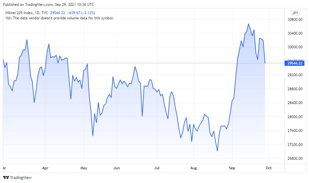asian markets chart