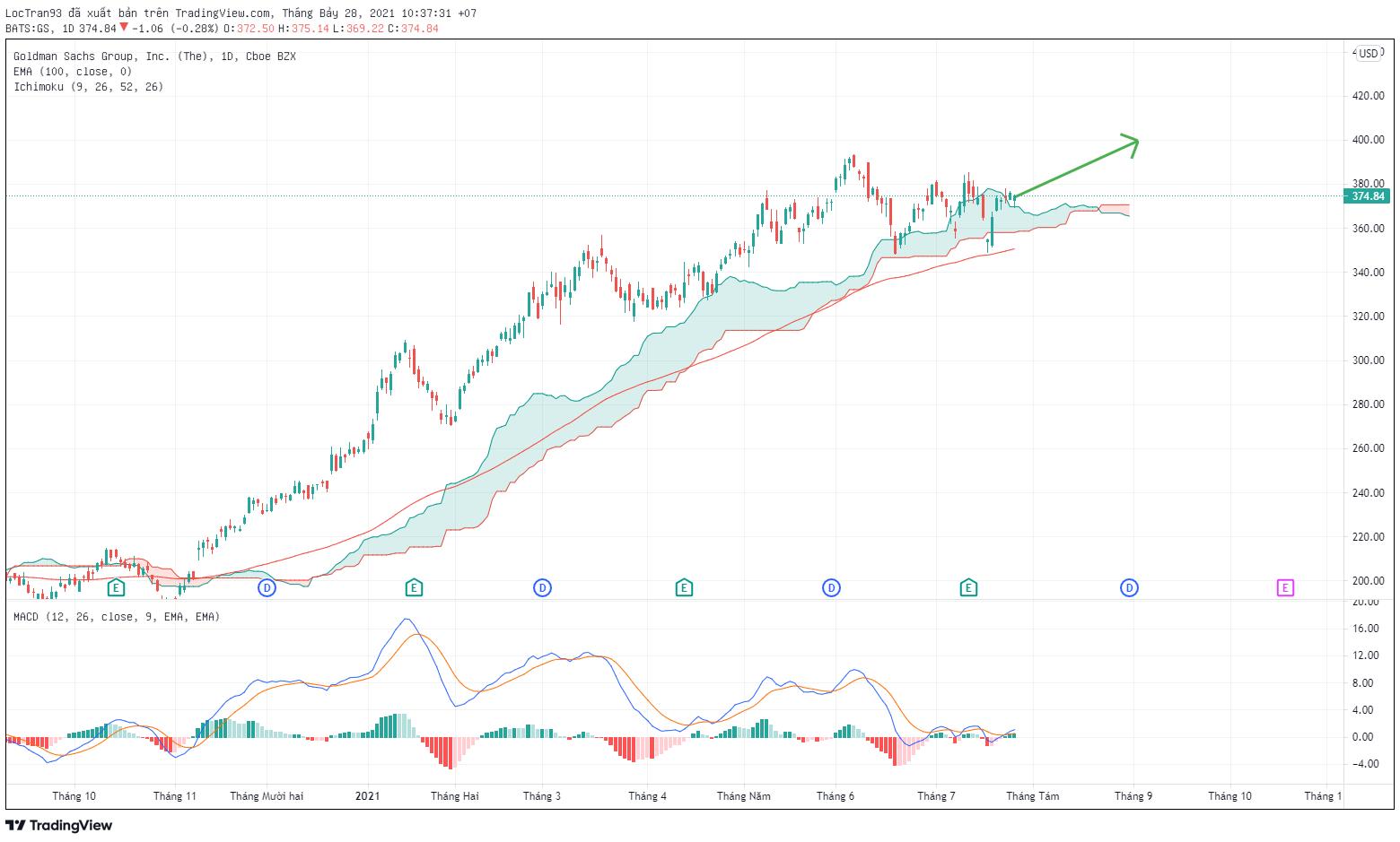 Biểu đồ cổ phiếu Goldman Sachs khung D1